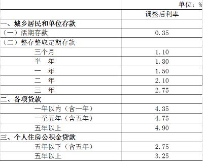 下调金融机构人民币贷款和存款基准利率和准备金率 - Farmer - Farmer